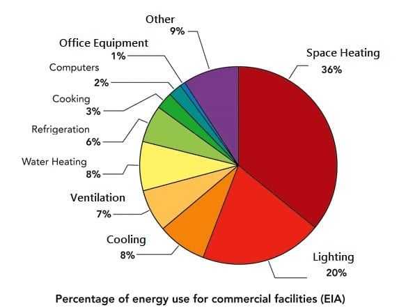 Overall Commercial Sector Energy Use - THE ART OF ENERGY EFFICIENCY