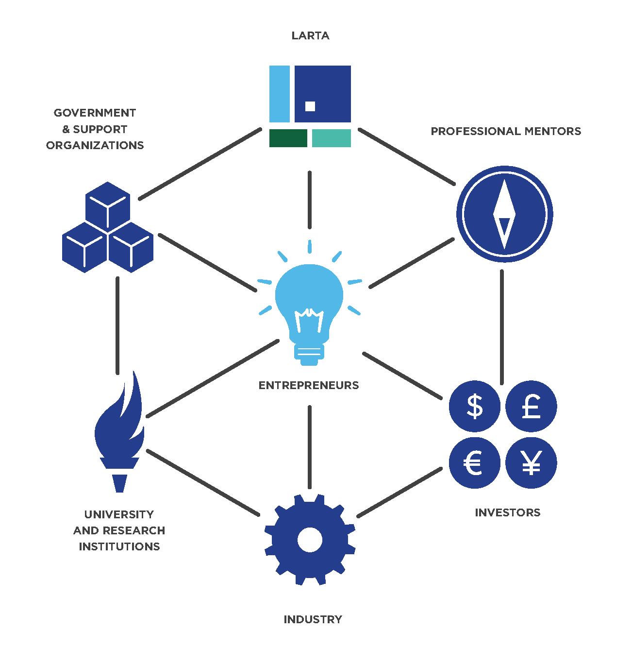 Network Centric Model 2016 - THE LARTA FACTOR