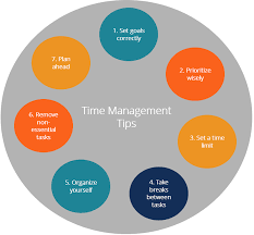 time man - Four Ways a Time Management System Can Be Beneficial