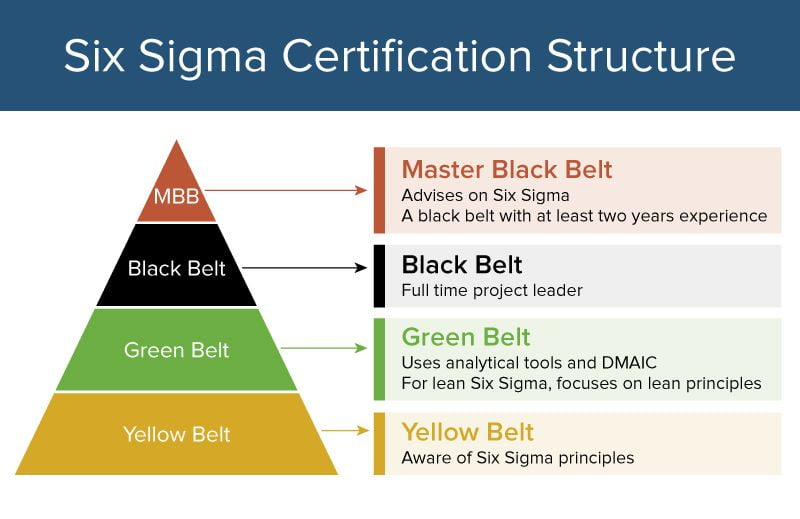 IC Six Sigma Belt Pyramid - Creating The 'New Capacity'