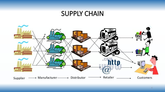 supply chain management 4 638 - How to Find and Select the Right Vendor for Your Manufacturing Business