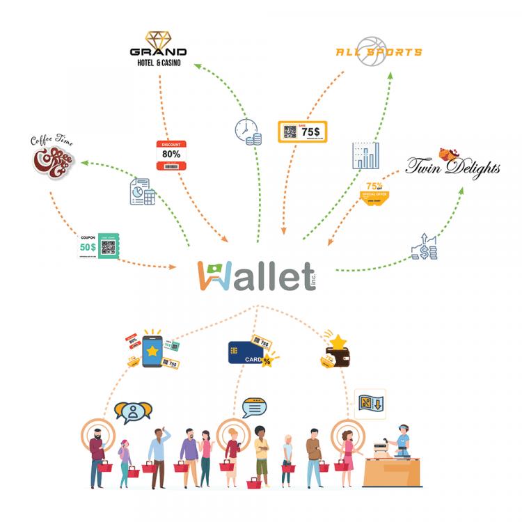 Wallet Inc.