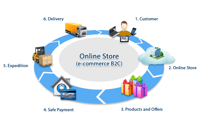 ecommerce-selling-process