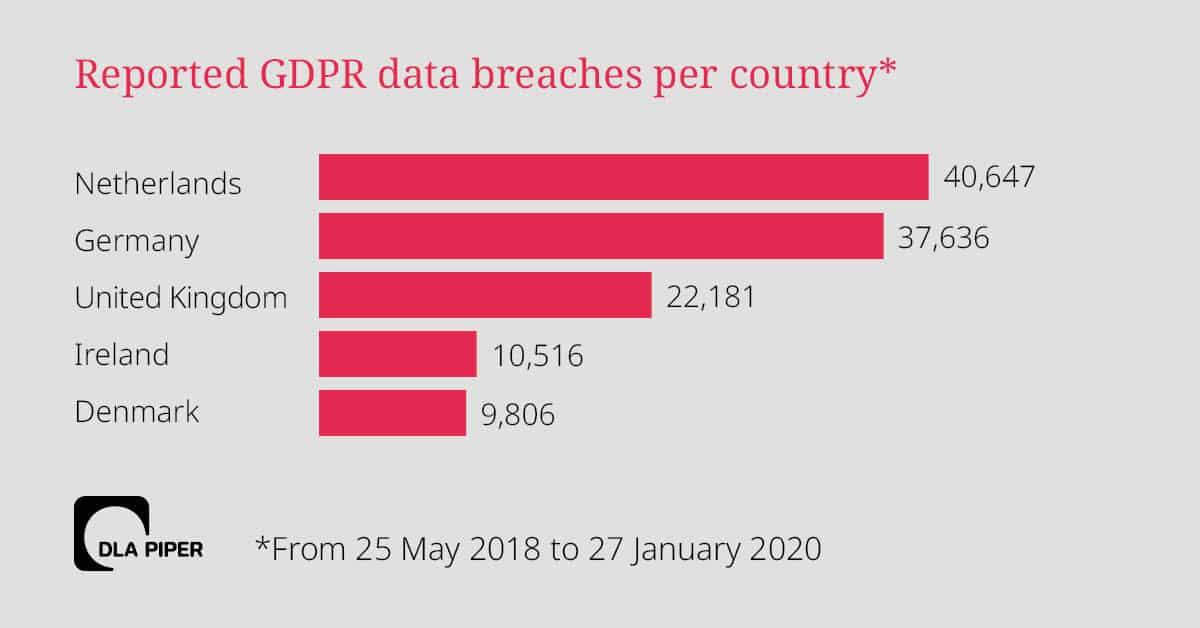 data-breaches-chart