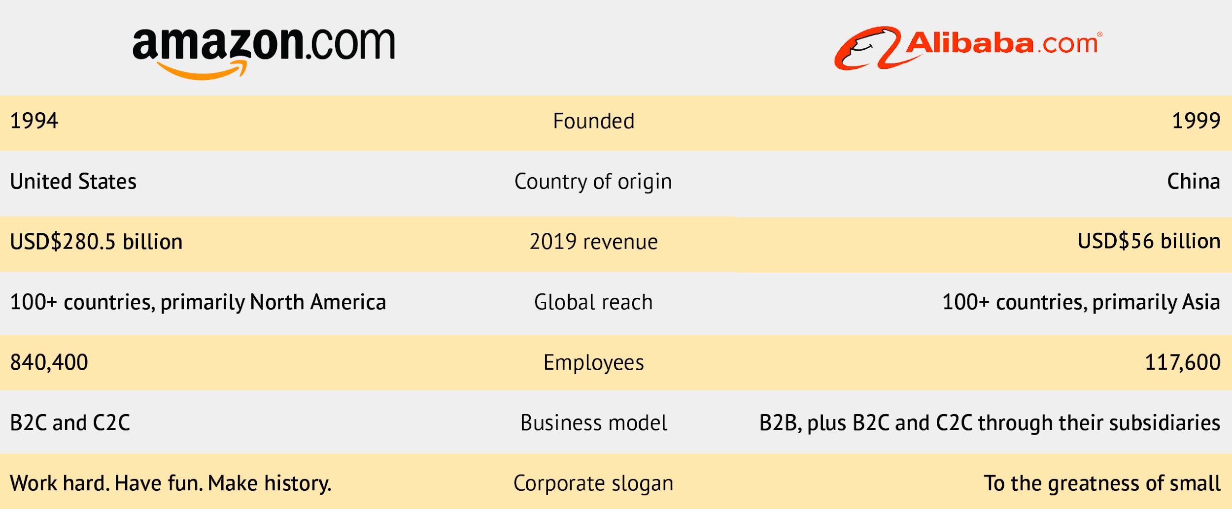 Amazon Vs Alibaba2