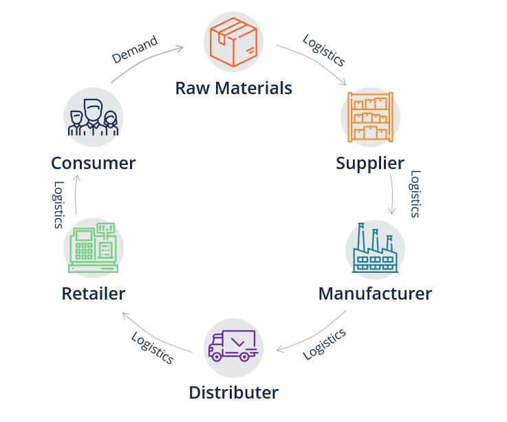 avi -- Supply-Chain-Example