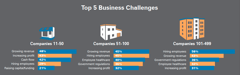 Biggest Challenges Facing US Businesses