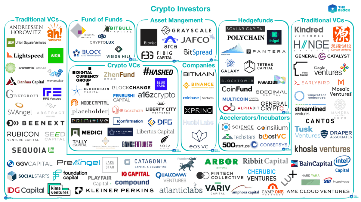 Crypto Ecosystem Affects Business Environment