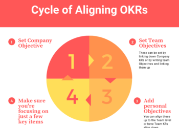 Cycle-of-Aligning-OKRs-1