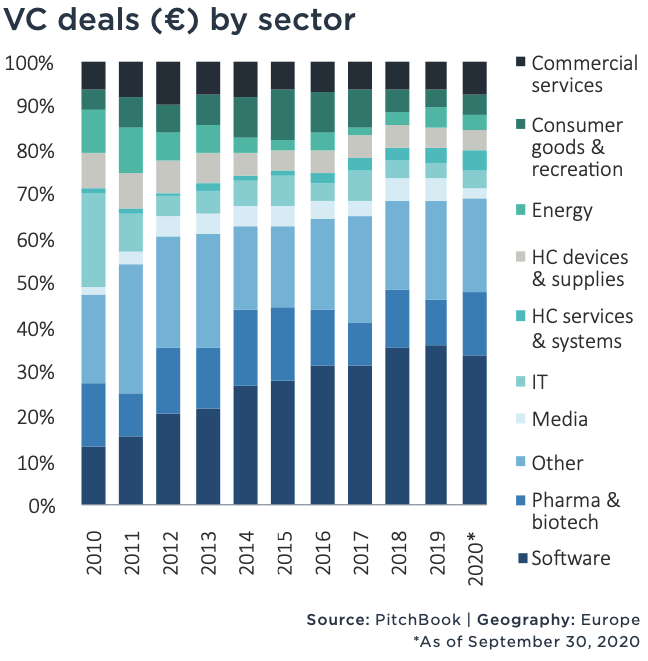 VC-deals-by-sector 2010-2020
