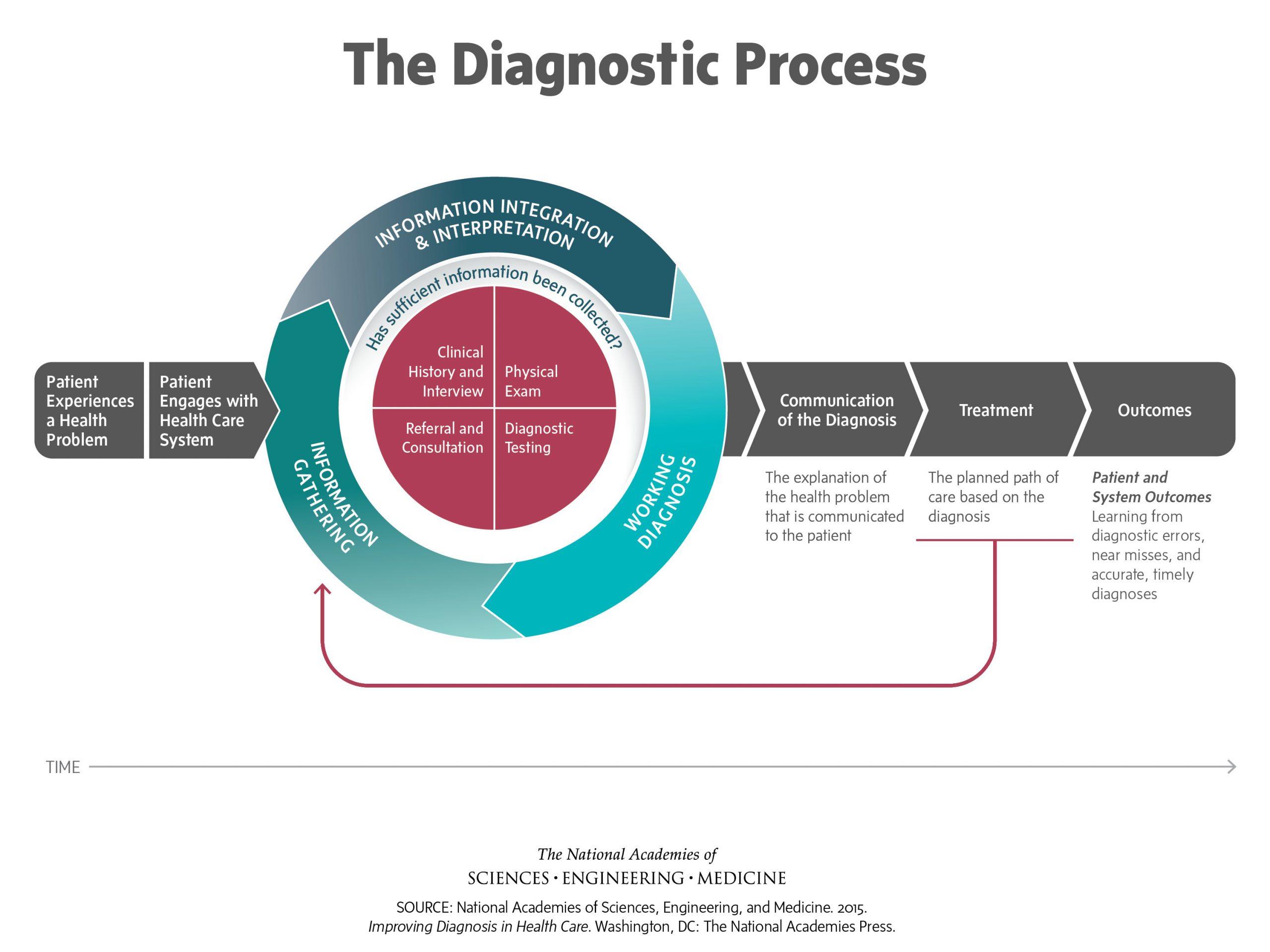 medical diagnostic-process